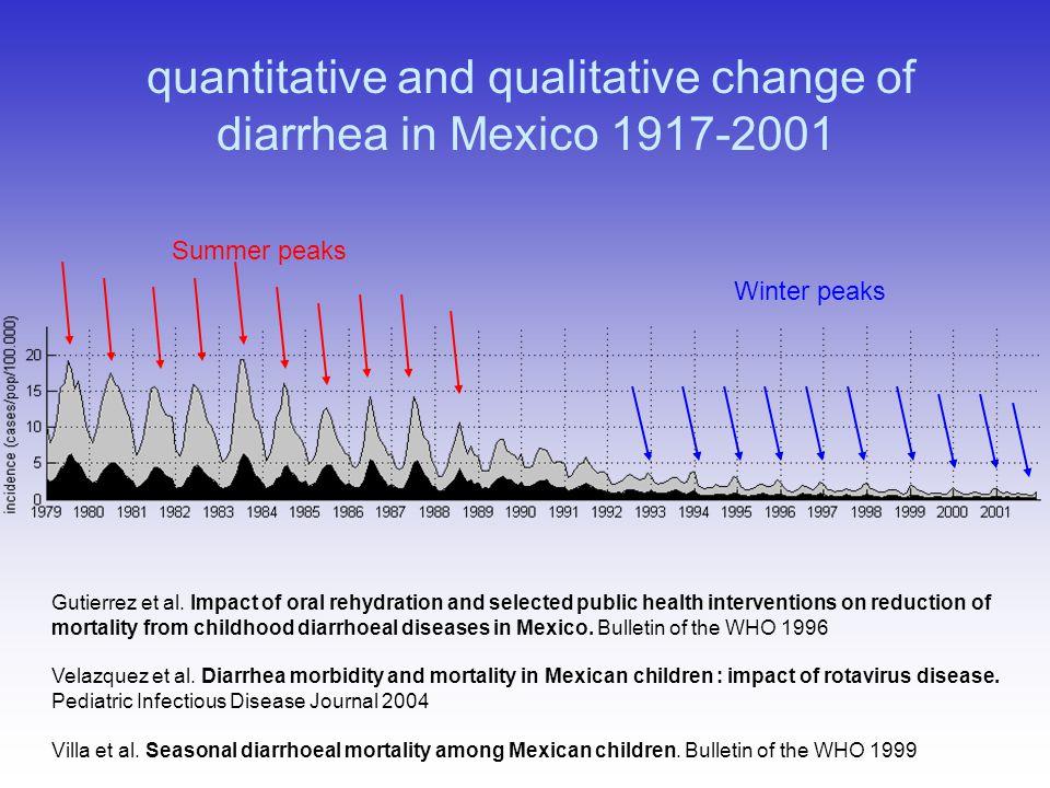 quantitative and qualitative change of diarrhea in Mexico 1917-2001 Winter peaks Summer peaks Gutierrez et al.