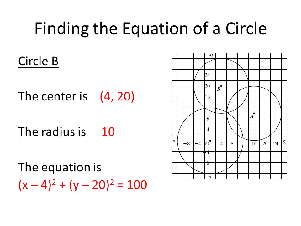 Finding the Equation of a Circle Circle B The center is (4, 20) The radius is 10 The equation is (x – 4) 2 + (y – 20) 2 = 100