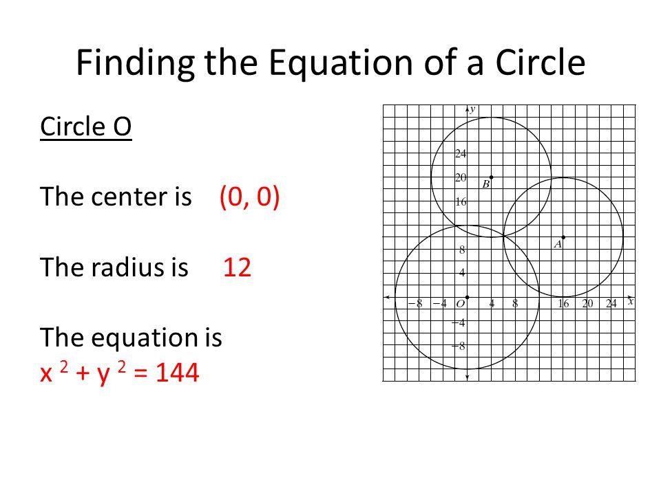Graphing Circles (x – 3) 2 + (y – 2) 2 = 9 Center (3, 2) Radius of 3