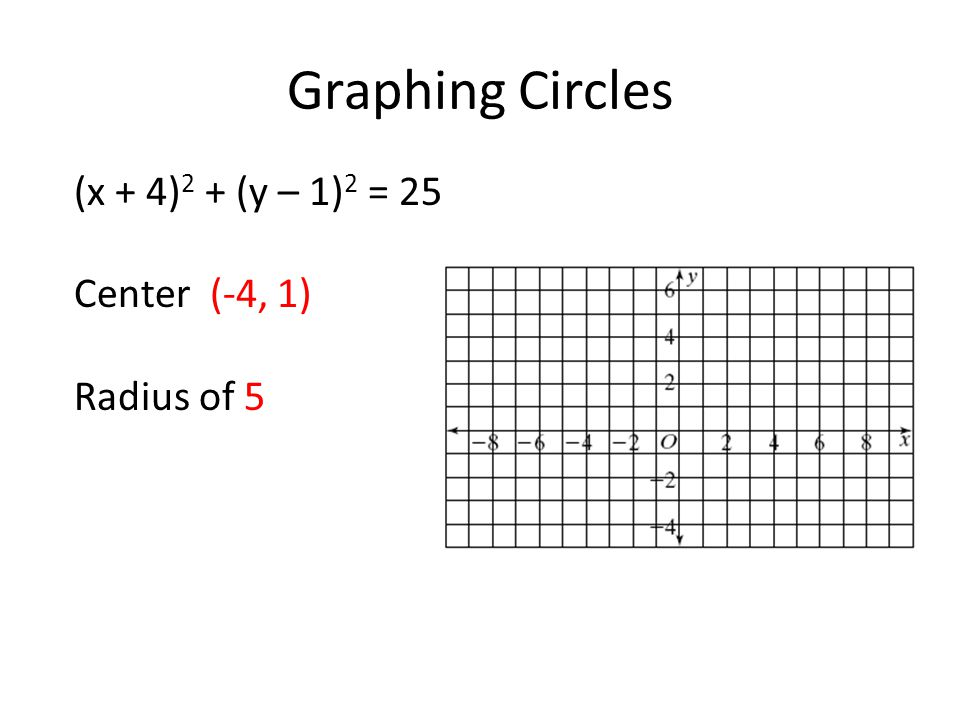 Graphing Circles (x – 5) 2 + y 2 = 36 Center (5, 0) Radius of 6