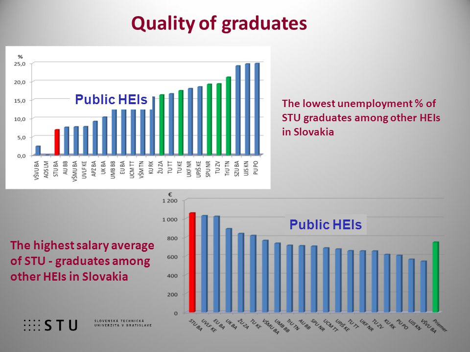Quality of graduates The lowest unemployment % of STU graduates among other HEIs in Slovakia Public HEIs The highest salary average of STU - graduates among other HEIs in Slovakia Public HEIs