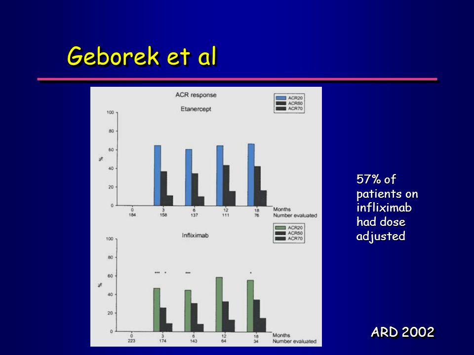 Geborek et al ARD 2002 57% of patients on infliximab had dose adjusted