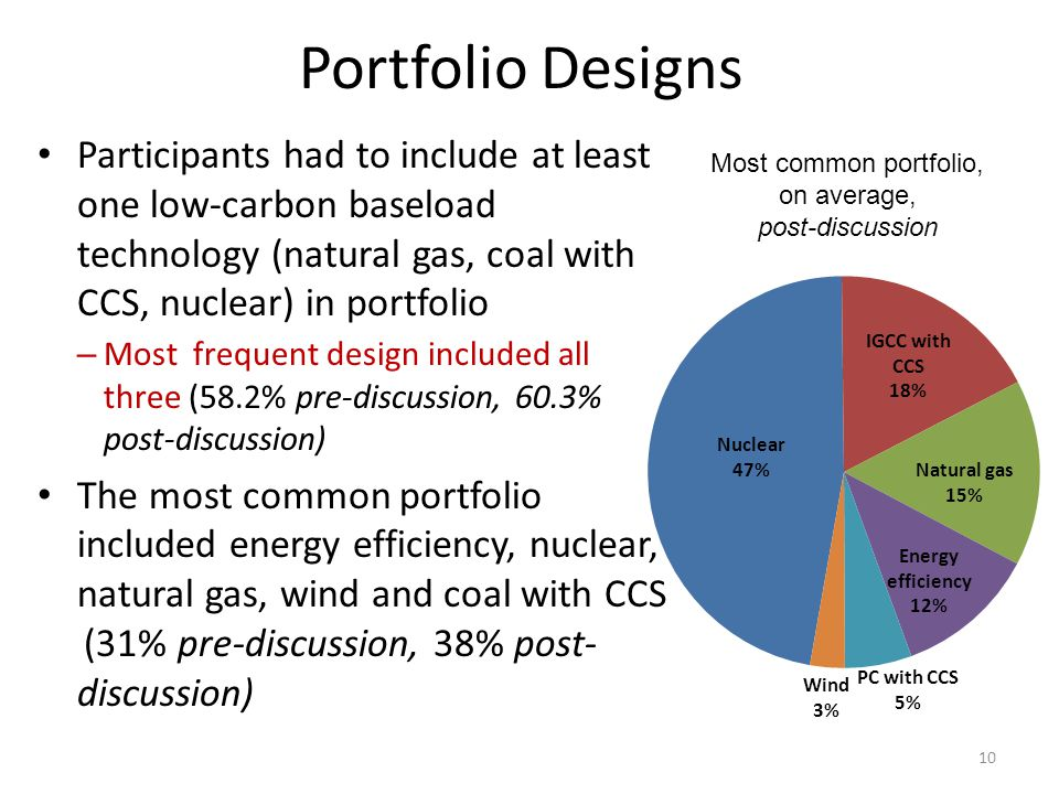Participants had to include at least one low-carbon baseload technology (natural gas, coal with CCS, nuclear) in portfolio – Most frequent design included all three (58.2% pre-discussion, 60.3% post-discussion) The most common portfolio included energy efficiency, nuclear, natural gas, wind and coal with CCS (31% pre-discussion, 38% post- discussion) 10 Most common portfolio, on average, post-discussion