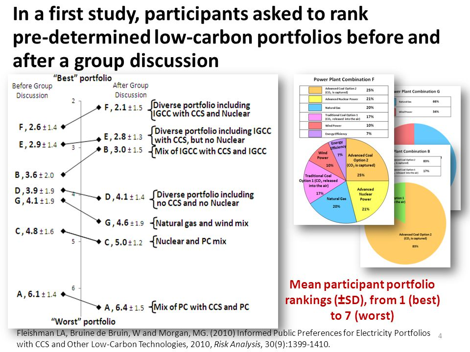 Participant comprehension and satisfaction 24 true-or-false homework knowledge questions – M=90%, SD=11%, range: 46-100% – Scores significantly better than chance (t=28.2, p < 0.001) 13 computer knowledge questions – M = 93%, SD = 10%, range 62-100% Participants thought that using the computer tool was: – an enjoyable experience (M=6.5, SD=1.0, t=20.3, p<0.001) and a valuable use of [their] time (M=6.4, SD=1.2, t=17.9, p<0.001) They learned a great deal about the different electricity options (M=6.4, SD=1.2, t=16.3, p<0.001) 15