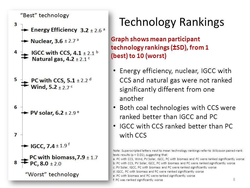 Technology Rankings 8 Graph shows mean participant technology rankings (±SD), from 1 (best) to 10 (worst) Note: Superscripted letters next to mean technology rankings refer to Wilcoxon paired-rank tests results (p < 0.01), suggesting that: a: PC with CCS, Wind, PV Solar, IGCC, PC with biomass and PC were ranked significantly worse b: PC with CCS, PV Solar, IGCC, PC with biomass and PC were ranked significantly worse c: PV Solar, IGCC, PC with biomass and PC were ranked significantly worse d: IGCC, PC with biomass and PC were ranked significantly worse e: PC with biomass and PC were ranked significantly worse f: PC was ranked significantly worse Energy efficiency, nuclear, IGCC with CCS and natural gas were not ranked significantly different from one another Both coal technologies with CCS were ranked better than IGCC and PC IGCC with CCS ranked better than PC with CCS