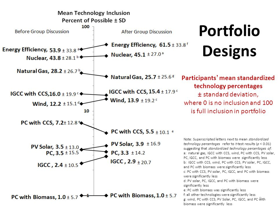 9 Participants' mean standardized technology percentages ± standard deviation, where 0 is no inclusion and 100 is full inclusion in portfolio Note: Superscripted letters next to mean standardized technology percentages refer to t-­test results (p < 0.01) suggesting that standardized technology percentages of: a: natural gas, IGCC with CCS, wind, PC with CCS, PV solar, PC, IGCC, and PC with biomass were significantly less b: IGCC with CCS, wind, PC with CCS, PV solar, PC, IGCC, and PC with biomass were significantly less c: PC with CCS, PV solar, PC, IGCC, and PC with biomass were significantly less d: PV solar, PC, IGCC, and PC with biomass were significantly less e: PC with biomass was significantly less f: all other technologies were significantly less g: wind, PC with CCS, PV Solar, PC, IGCC, and PC with biomass were significantly less Portfolio Designs