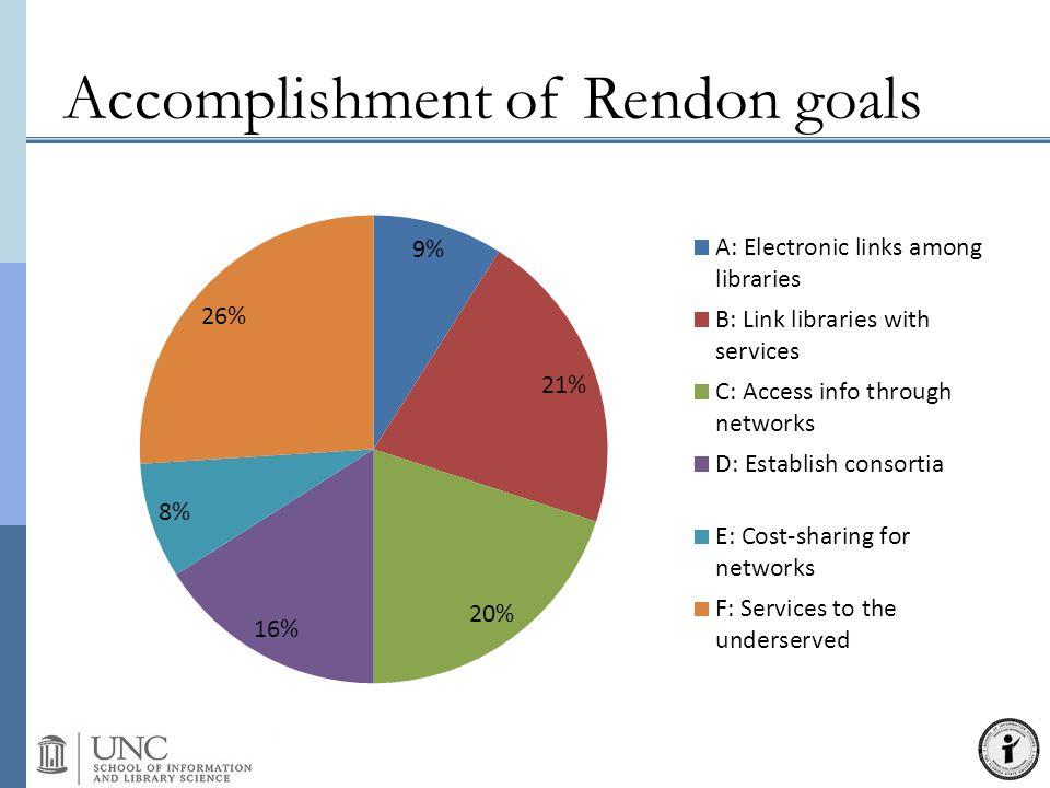 Accomplishment of Rendon goals