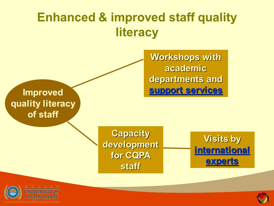 Enhanced & improved staff quality literacy Improved quality literacy of staff Workshops with academic departments and support services Workshops with academic departments and support services Capacity development for CQPA staff Visits by international experts international experts international experts