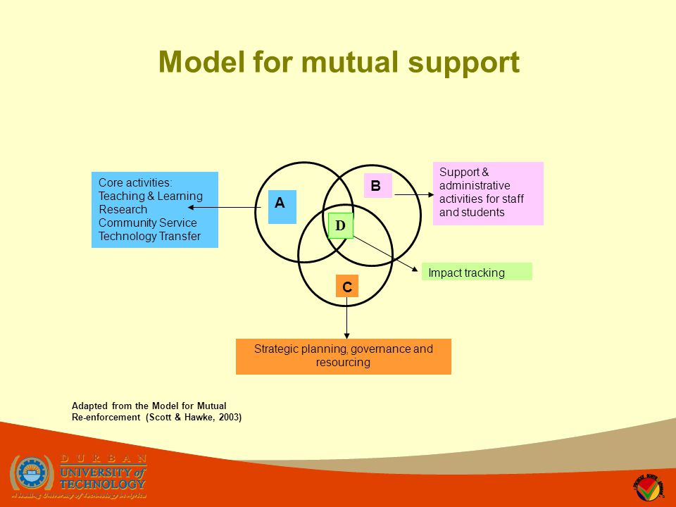 Core activities: Teaching & Learning Research Community Service Technology Transfer Support & administrative activities for staff and students Strategic planning, governance and resourcing Impact tracking A B D C Adapted from the Model for Mutual Re-enforcement (Scott & Hawke, 2003) Model for mutual support