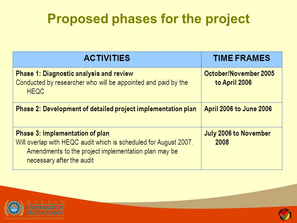 Proposed phases for the project ACTIVITIESTIME FRAMES Phase 1: Diagnostic analysis and review Conducted by researcher who will be appointed and paid by the HEQC October/November 2005 to April 2006 Phase 2: Development of detailed project implementation planApril 2006 to June 2006 Phase 3: Implementation of plan Will overlap with HEQC audit which is scheduled for August 2007.