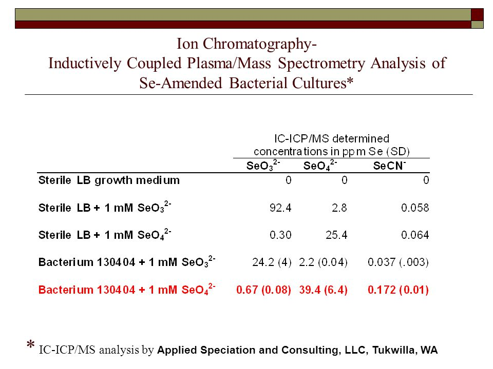 Ion Chromatography- Inductively Coupled Plasma/Mass Spectrometry Analysis of Se-Amended Bacterial Cultures* * IC-ICP/MS analysis by Applied Speciation and Consulting, LLC, Tukwilla, WA