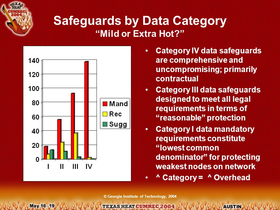 © Georgia Institute of Technology, 2004 Safeguards by Data Category Mild or Extra Hot Category IV data safeguards are comprehensive and uncompromising; primarily contractual Category III data safeguards designed to meet all legal requirements in terms of reasonable protection Category I data mandatory requirements constitute lowest common denominator for protecting weakest nodes on network ^ Category = ^ Overhead