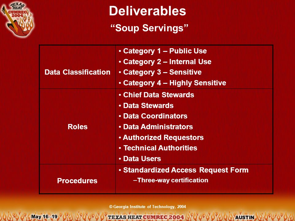© Georgia Institute of Technology, 2004 Deliverables More Servings Unit-Level Servers hosting sensitive data Deans, VP's, Associate VP's: Register w/ OIT IS Direct reviews and respond to technical reports for approved servers Coordinate w/OIT IS to verify security procedures Periodic access control assessments Desktops/Laptops/ Workstations User responsibility Current firewall & anti-virus software must be installed & enabled OS patches must be kept up-to-date