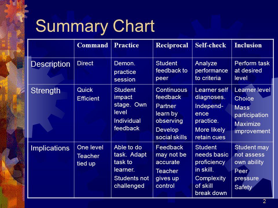 2 Summary Chart CommandPracticeReciprocalSelf-checkInclusion Description DirectDemon.