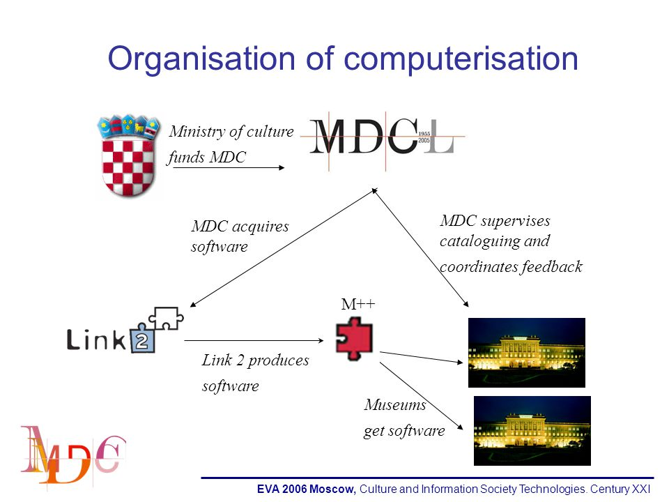 EVA 2006 Moscow, Culture and Information Society Technologies. Century XXI Organisation of computerisation Ministry of culture funds MDC Museums get s