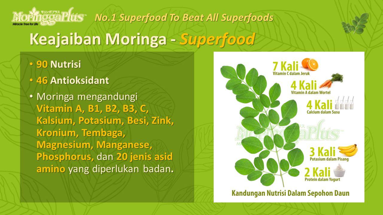 Keajaiban Moringa - Superfood 90 Nutrisi 90 Nutrisi 46 Antioksidant 46 Antioksidant Moringa mengandungi Vitamin A, B1, B2, B3, C, Kalsium, Potasium, Besi, Zink, Kronium, Tembaga, Magnesium, Manganese, Phosphorus, dan 20 jenis asid amino yang diperlukan badan.