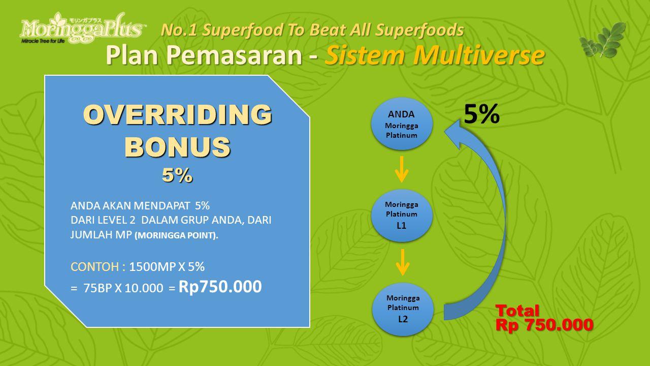 Green Superfood - AntiDiabetic & AntiOxidant Jun, 2012.