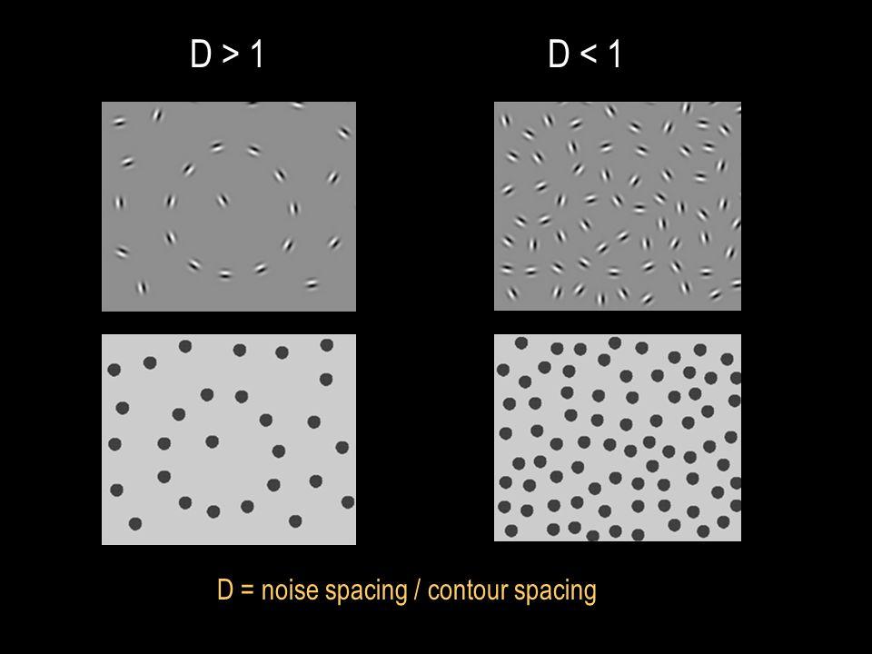 D > 1 D < 1 D = noise spacing / contour spacing