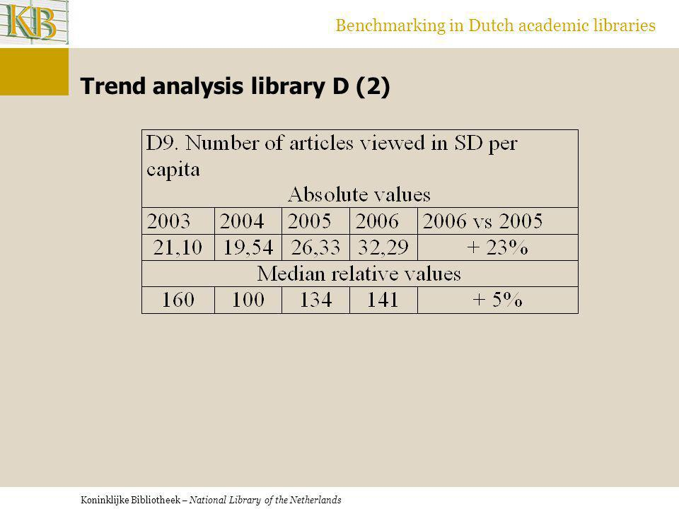 Koninklijke Bibliotheek – National Library of the Netherlands Benchmarking in Dutch academic libraries Trend analysis library D (2)