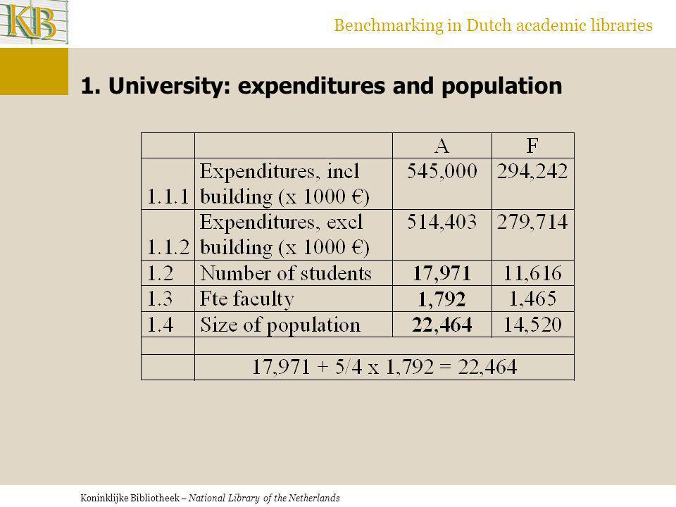 Koninklijke Bibliotheek – National Library of the Netherlands Benchmarking in Dutch academic libraries 1.