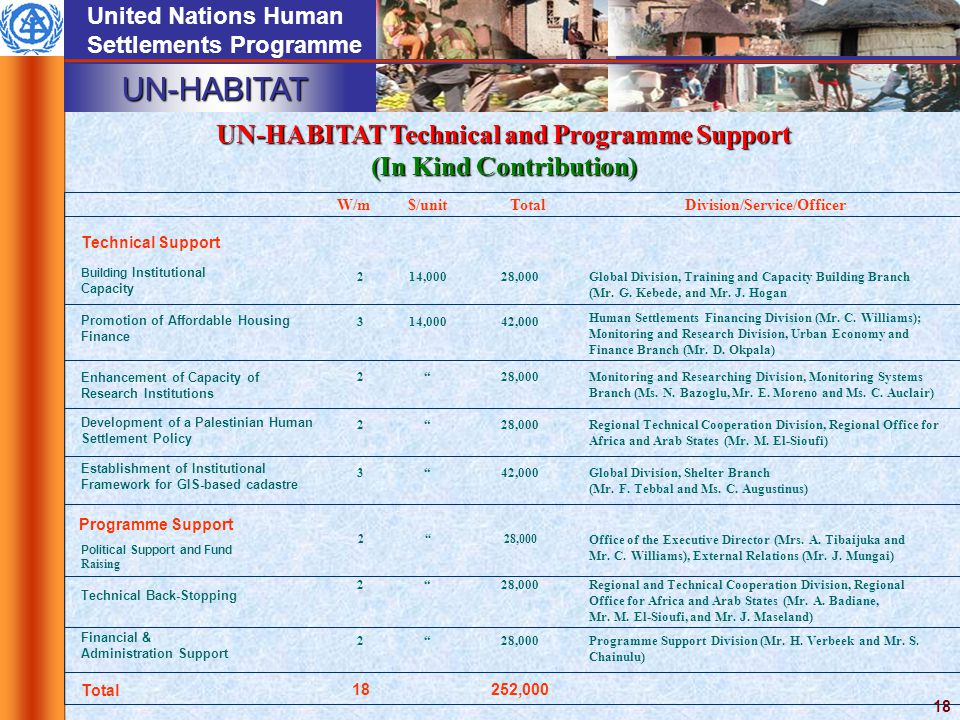 UN-HABITAT United Nations Human Settlements Programme 18 UN-HABITAT TECHNICAL AND PROGRAMME SUPPORT (IN KIND CONTRIBUTION) UN-HABITAT Technical and Programme Support (In Kind Contribution) W/m$/unitTotalDivision/Service/Officer Technical Support Building Institutional Capacity 214,00028,000Global Division, Training and Capacity Building Branch (Mr.