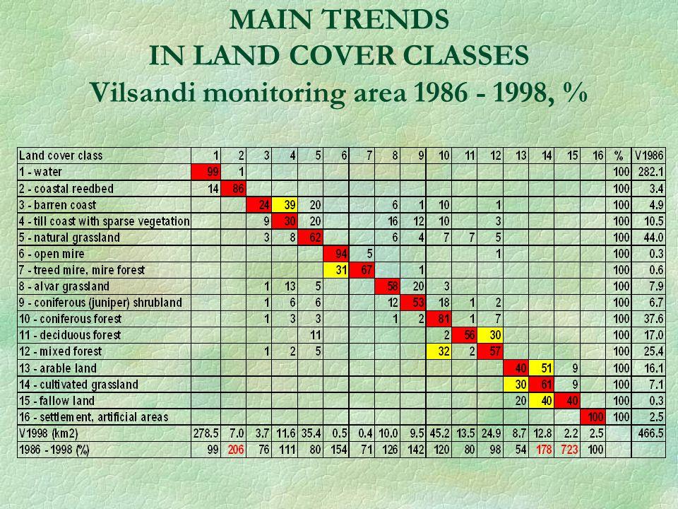 MAIN TRENDS IN LAND COVER CLASSES Vilsandi monitoring area 1986 - 1998, %
