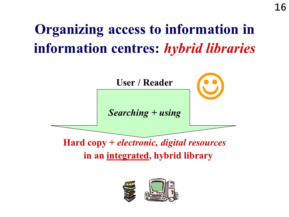 16 Organizing access to information in information centres: hybrid libraries User / Reader Searching + using Hard copy + electronic, digital resources