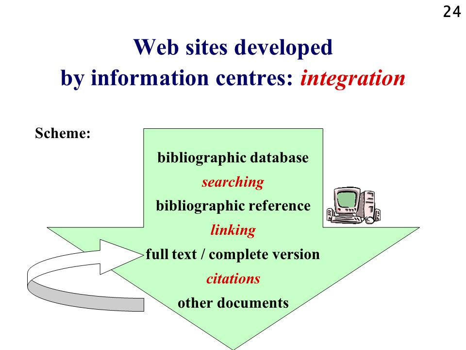 24 Web sites developed by information centres: integration Scheme: bibliographic database searching bibliographic reference linking full text / comple
