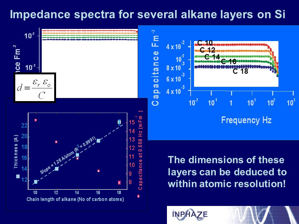 Impedance spectra for several alkane layers on Si C 10 C 12 C 14 C 16 C 18 The dimensions of these layers can be deduced to within atomic resolution!