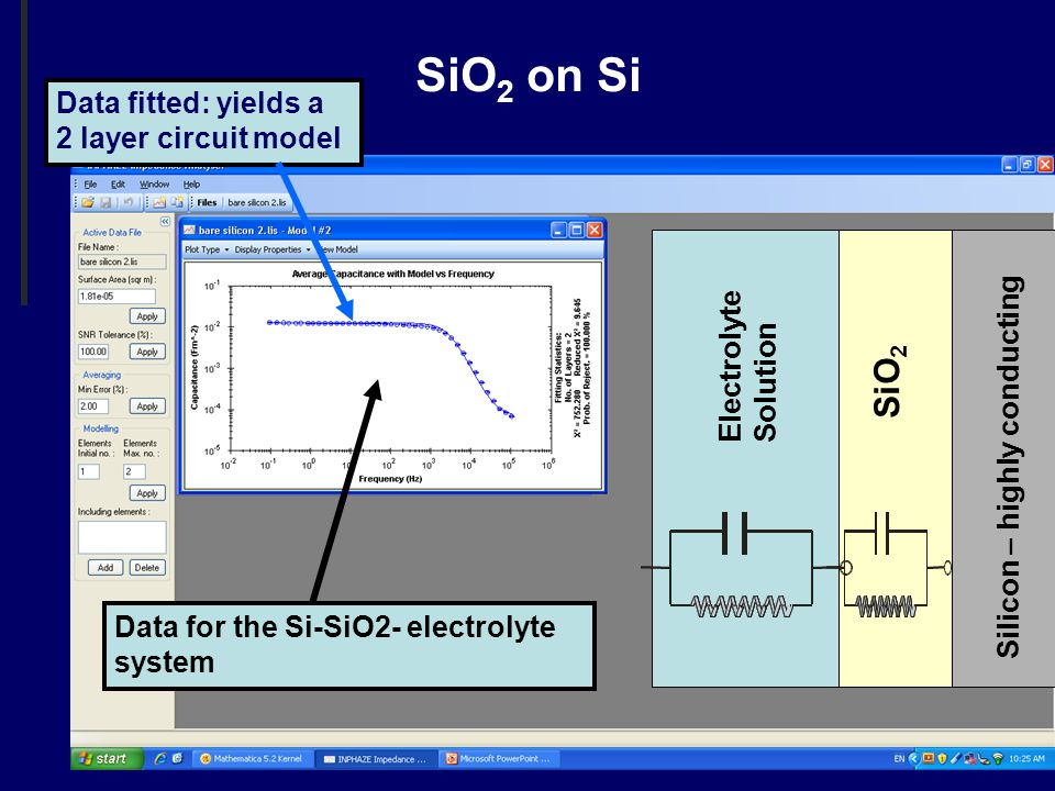 SiO 2 on Si SiO 2 Electrolyte Solution Silicon – highly conducting Data for the Si-SiO2- electrolyte system Data fitted: yields a 2 layer circuit model