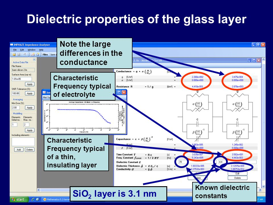 Dielectric properties of the glass layer SiO 2 layer is 3.1 nm Note the large differences in the conductance Characteristic Frequency typical of electrolyte Characteristic Frequency typical of a thin, insulating layer Known dielectric constants