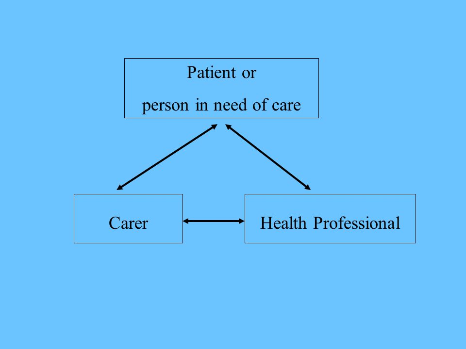 Patient or person in need of care CarerHealth Professional