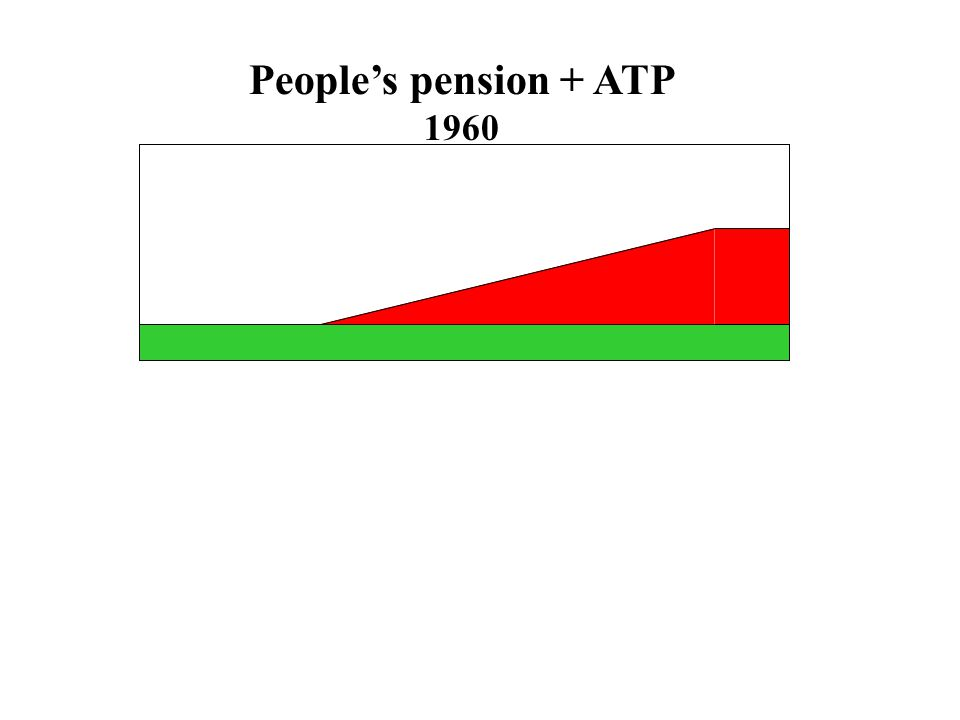 People's pension + ATP 1960
