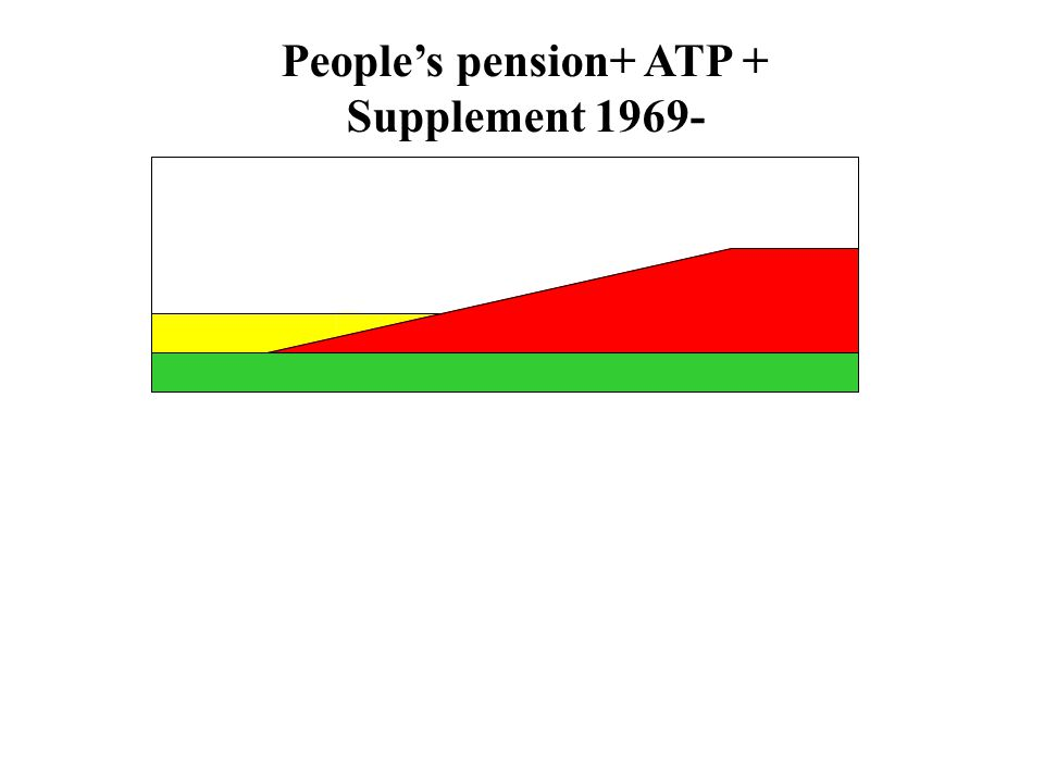People's pension+ ATP + Supplement 1969-
