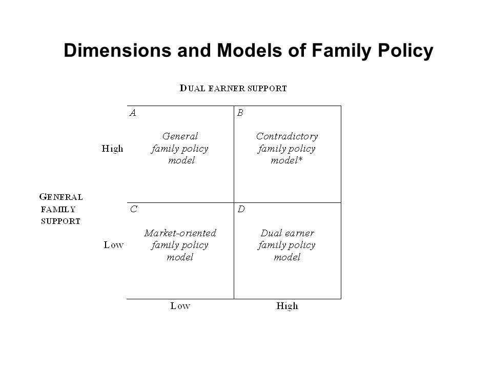 Dimensions and Models of Family Policy