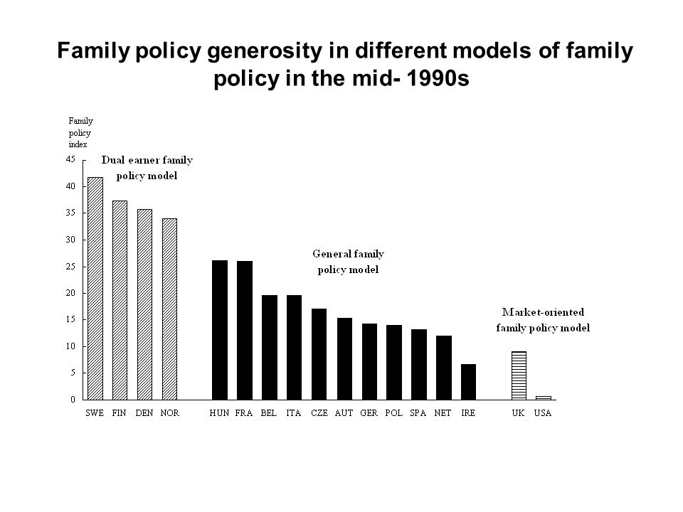 Family policy generosity in different models of family policy in the mid- 1990s