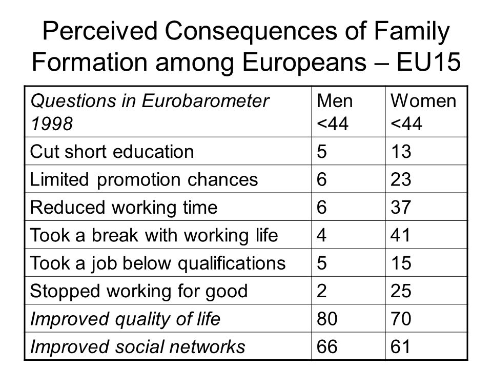 Perceived Consequences of Family Formation among Europeans – EU15 Questions in Eurobarometer 1998 Men <44 Women <44 Cut short education513 Limited promotion chances623 Reduced working time637 Took a break with working life441 Took a job below qualifications515 Stopped working for good225 Improved quality of life8070 Improved social networks6661