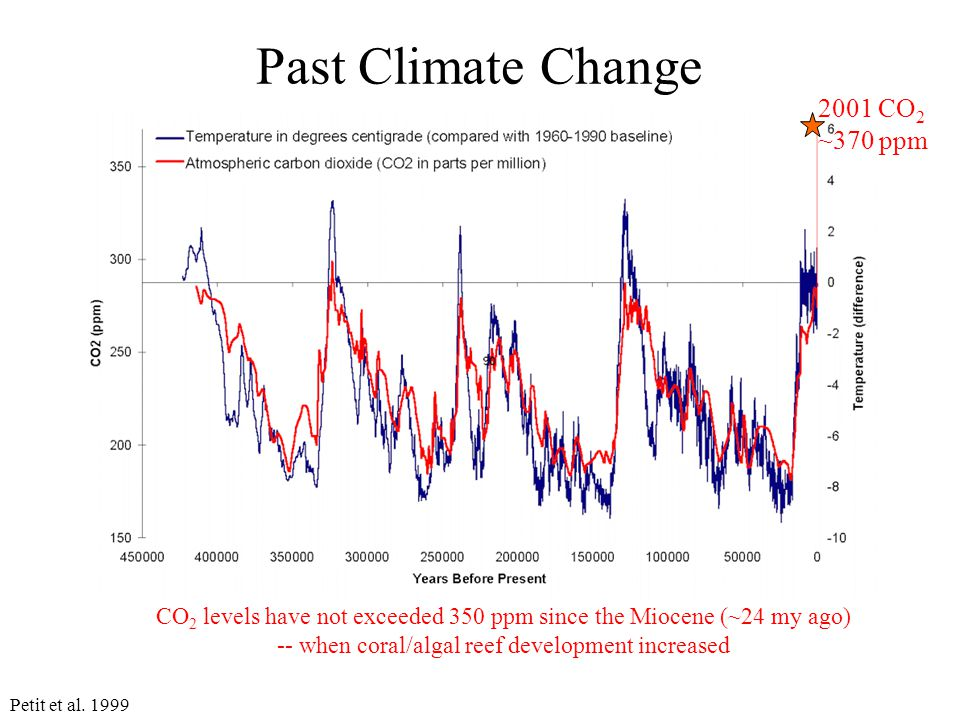 Past Climate Change CO 2 levels have not exceeded 350 ppm since the Miocene (~24 my ago) -- when coral/algal reef development increased 2001 CO 2 ~370 ppm Petit et al.