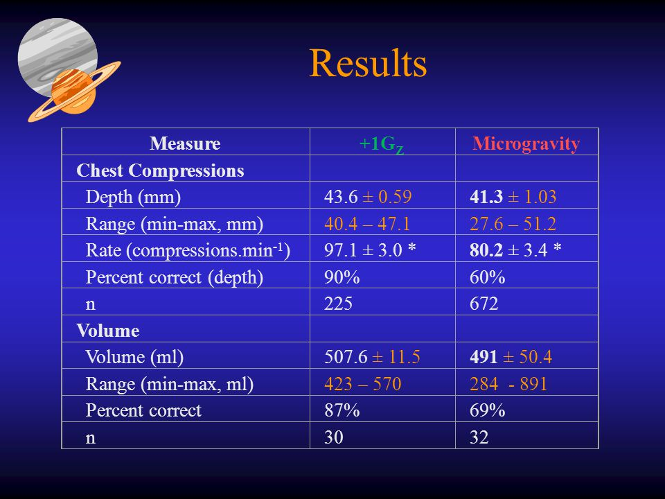 Results Measure+1G Z Microgravity Chest Compressions Depth (mm)43.6 ± 0.5941.3 ± 1.03 Range (min-max, mm)40.4 – 47.127.6 – 51.2 Rate (compressions.min -1 )97.1 ± 3.0 *80.2 ± 3.4 * Percent correct (depth)90%60% n225672 Volume Volume (ml)507.6 ± 11.5491 ± 50.4 Range (min-max, ml)423 – 570284 - 891 Percent correct87%69% n3032