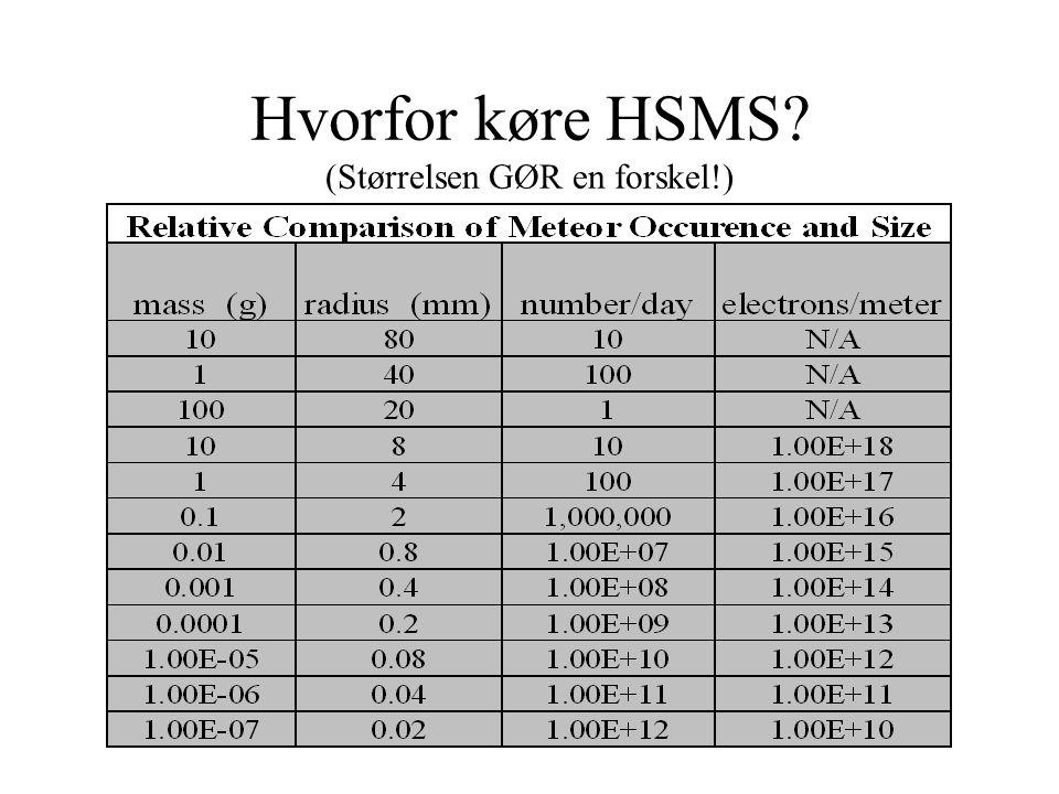 Hvorfor køre HSMS (Størrelsen GØR en forskel!)