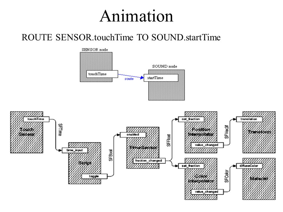 Animation ROUTE SENSOR.touchTime TO SOUND.startTime