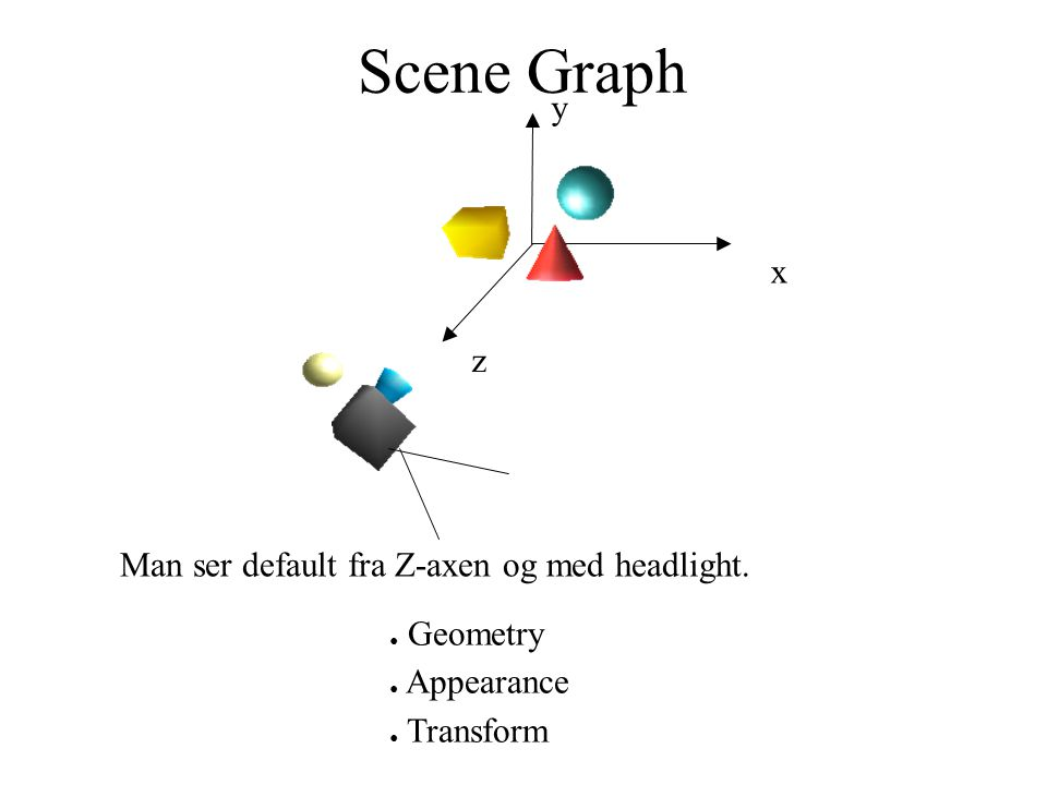 Scene Graph x y z Man ser default fra Z-axen og med headlight. ● Geometry ● Appearance ● Transform