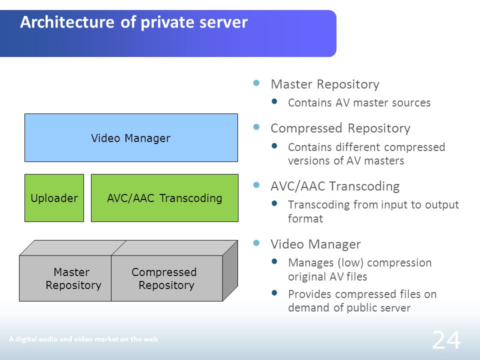 Master Repository Contains AV master sources Compressed Repository Contains different compressed versions of AV masters AVC/AAC Transcoding Transcoding from input to output format Video Manager Manages (low) compression original AV files Provides compressed files on demand of public server Video Manager AVC/AAC TranscodingUploader Master Repository Compressed Repository Architecture of private server 24 A digital audio and video market on the web