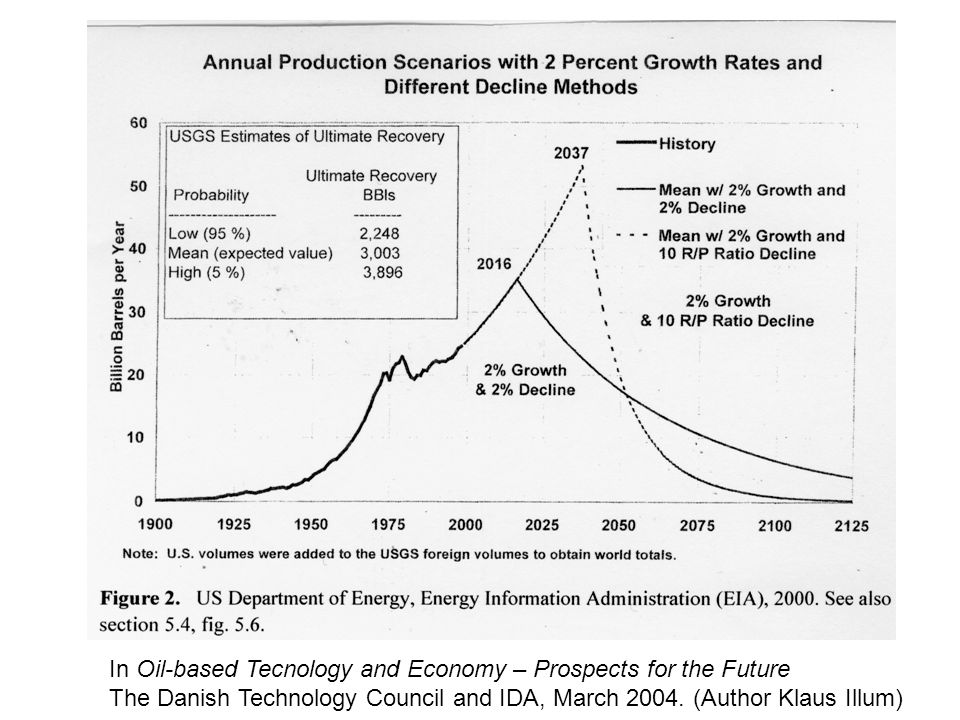 In Oil-based Tecnology and Economy – Prospects for the Future The Danish Technology Council and IDA, March 2004. (Author Klaus Illum)