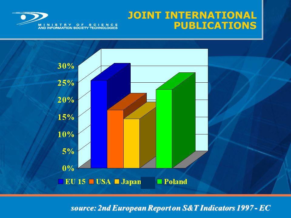 JOINT INTERNATIONAL PUBLICATIONS source: 2nd European Report on S&T Indicators 1997 - EC