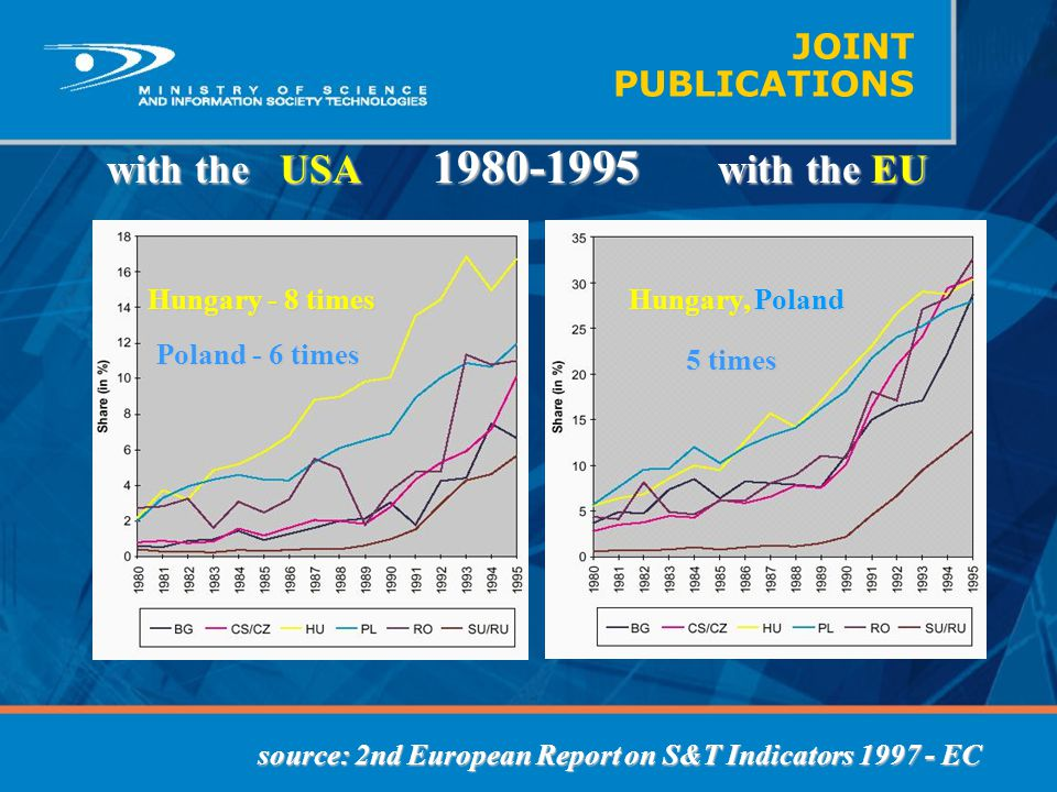 JOINT PUBLICATIONS with the USA 1980-1995 with the EU with the USA 1980-1995 with the EU source: 2nd European Report on S&T Indicators 1997 - EC Hunga