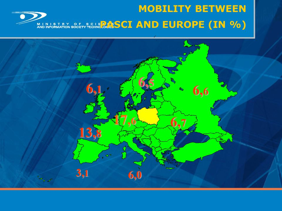MOBILITY BETWEEN PASCI AND EUROPE (IN %)