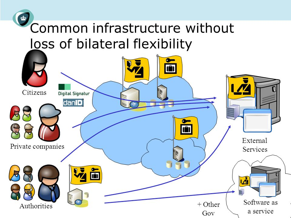 Common infrastructure without loss of bilateral flexibility Citizens Private companies Authorities External Services Software as a service + Other Gov