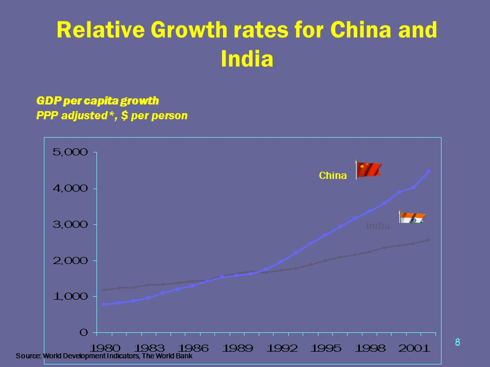 8 Relative Growth rates for China and India GDP per capita growth PPP adjusted*, $ per person China India Source: World Development Indicators, The Wo