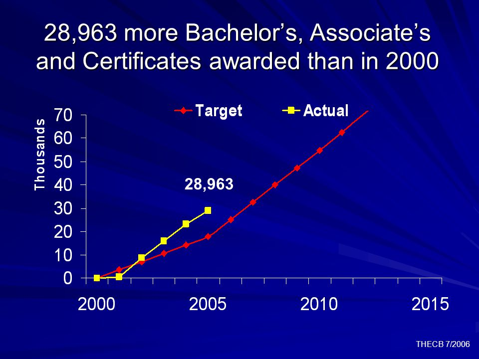 THECB 7/2006 28,963 more Bachelor's, Associate's and Certificates awarded than in 2000 28,963